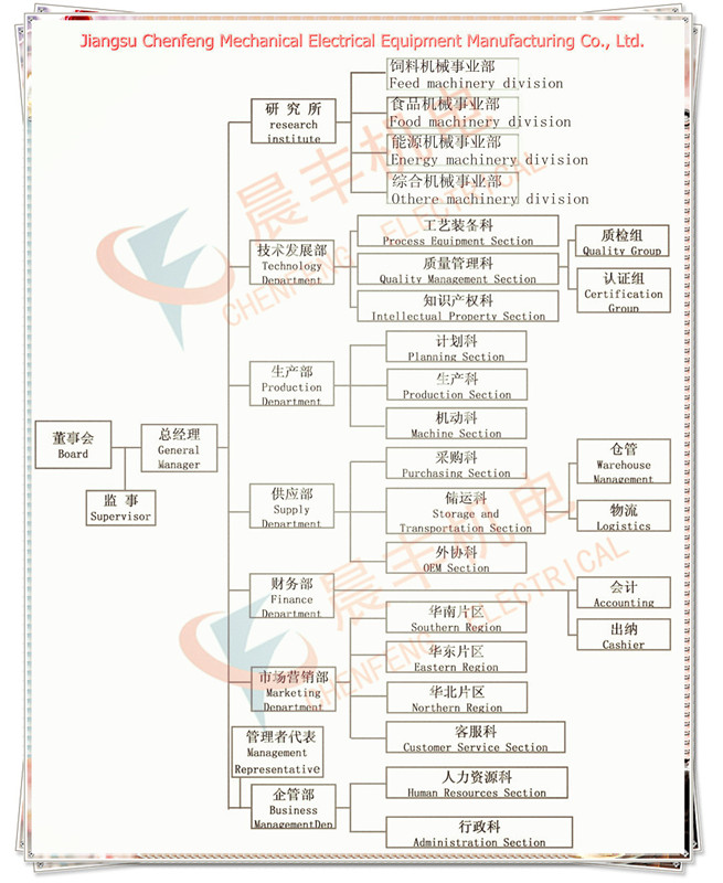 Company Structure-JiangSu Chenfeng Mechanical Electrical Equipment ...
